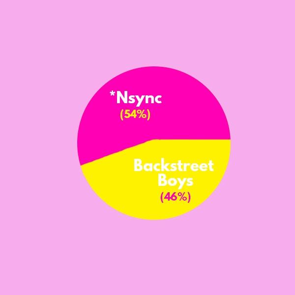Backstreet Boys or *Nsync?