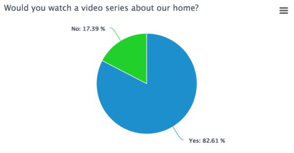 2018 Studio DIY Reader Survey Results